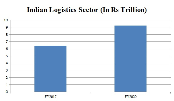 Indian Logistics Sector: Shining bright!