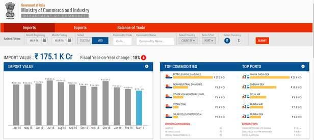 Trade dashboard: One-stop shop for India's trade related data