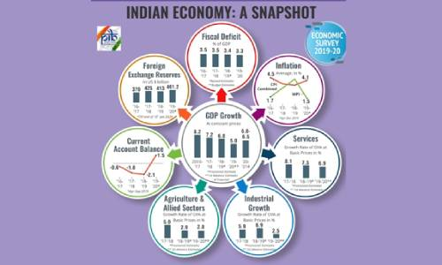 Economic Survey 2019-20