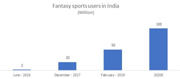 India Has A Huge Potential For Fantasy Sports   IBEF