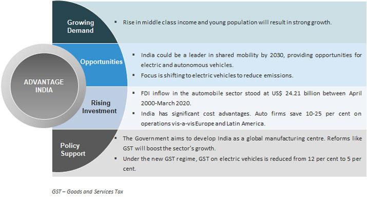 Indian Automobiles Industry Analysis Presentation Ibef