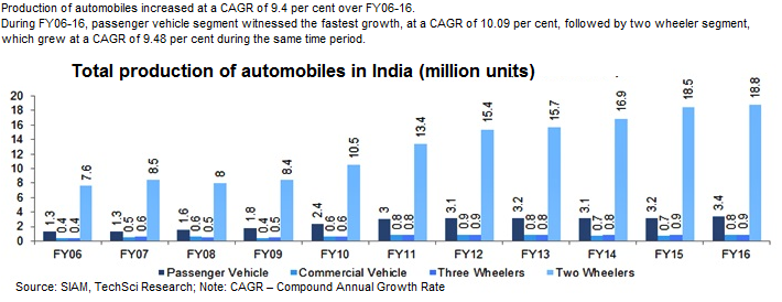 an analysis of automobiles Changing features of the automobile industry in asia: comparison of production, trade and market structure in selected countries biswajit nag.