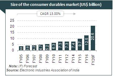 an industry profile consumer durables sector in india