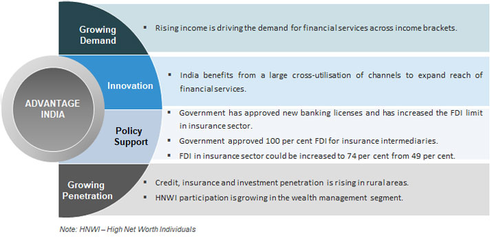 Financial Services In India Sector Overview Market Size Growth