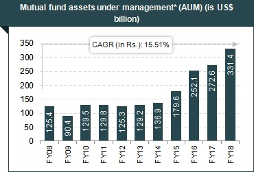 Financial services in india sector overview market size growth notes aum assets under management as on the march 31st of every year exchange rate used is average of 2017 18 ie 6445 fandeluxe Image collections