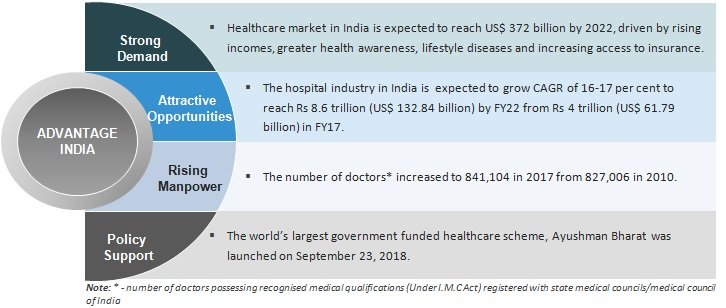 Healthcare Industry in India, Indian Healthcare Sector, Services