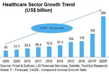 hospital market in india 2014 market growth Market size by 2014 the indian dental healthcare industry is expected to reach  us$ 11643 million growing 6 percent annually, the dental care services market.