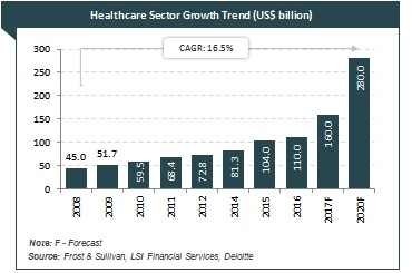 Healthcare Industry in India, Indian Healthcare Sector