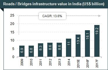 Infrastructure Development in India: Market Size ...