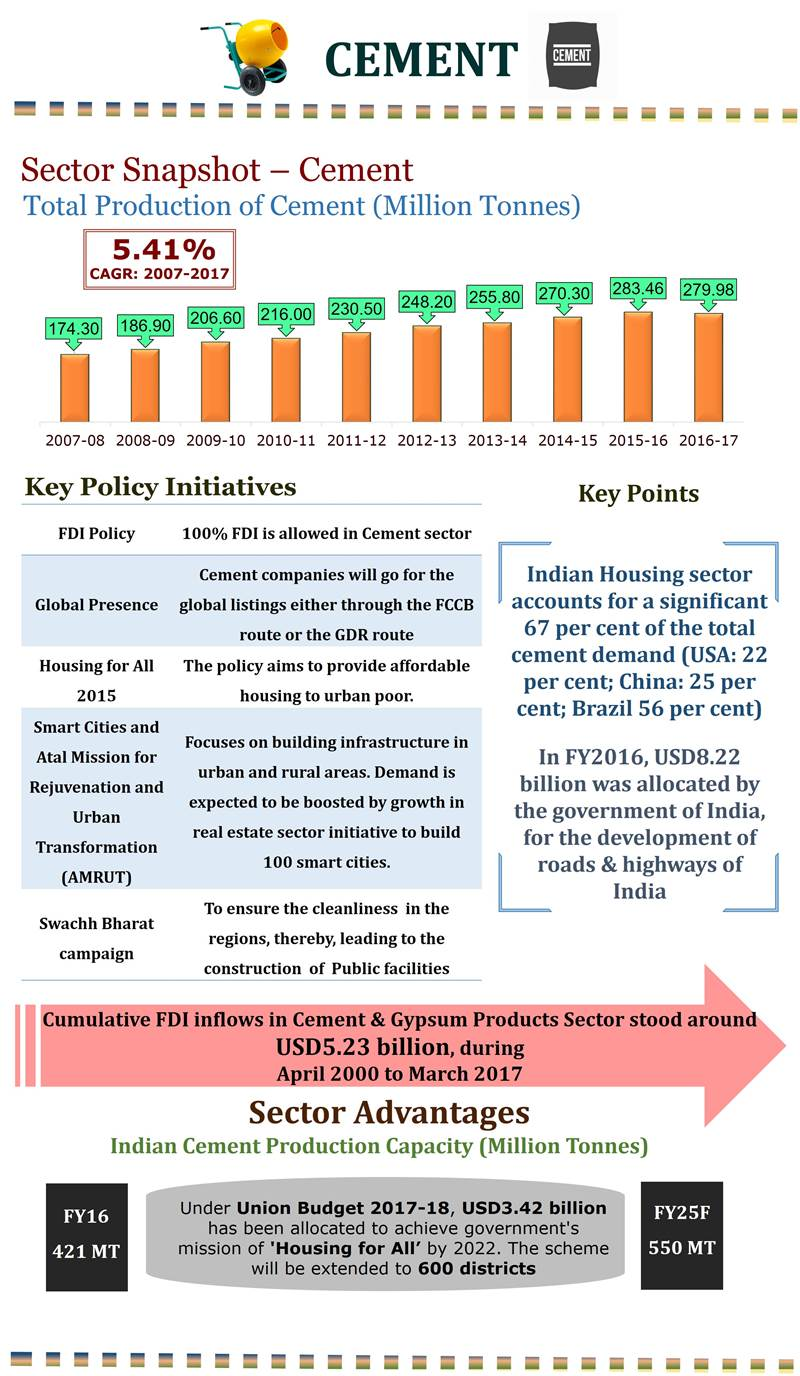 Growth Of Cement Industry In India Infographic