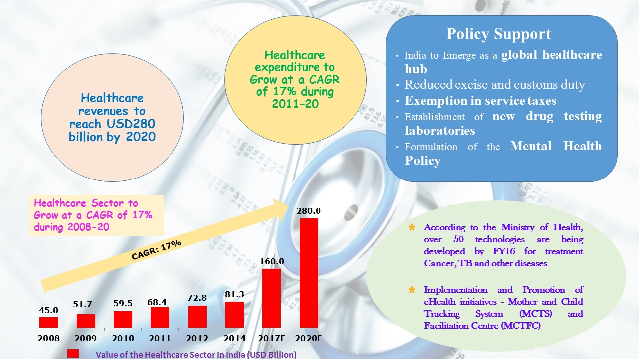Hospital Information System Market In India
