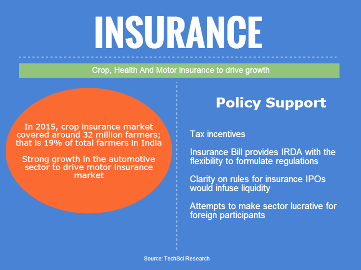 Insurance Industry Market Growth in India - Infographic