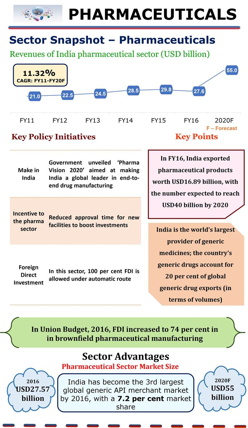 Country Financial Auto Insurance >> Indian Pharma Industry: Infographic on Growth of Pharmaceutical Sector in India