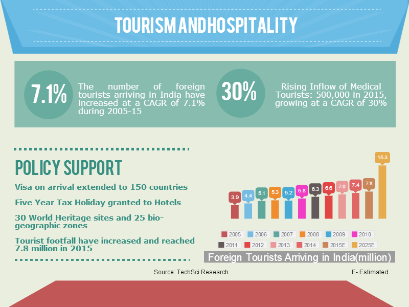 challenges in the hospitality industry In the travel and hotel sectors, the ups and downs of global events have an obvious impact on international spending making it one of the greatest challenges facing the hospitality industry and restaurants.