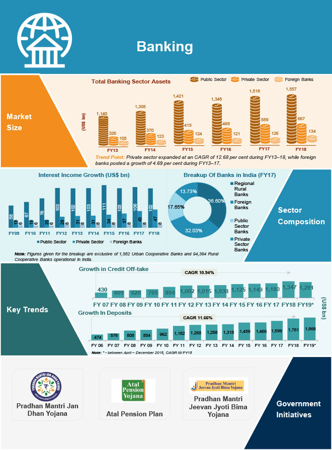 Growth of Banking Sector in India - Infographic
