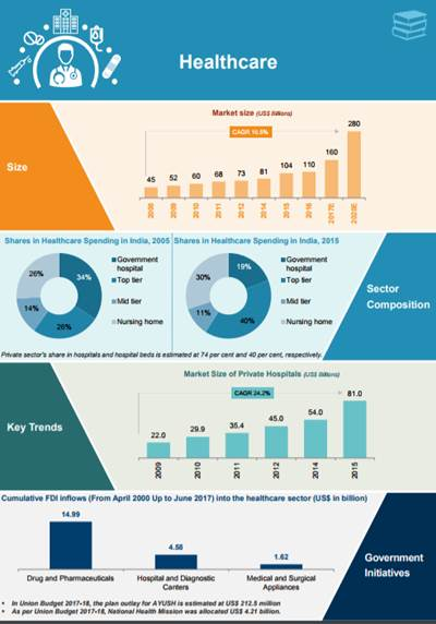 Growth Of Healthcare Industry In India Infographic