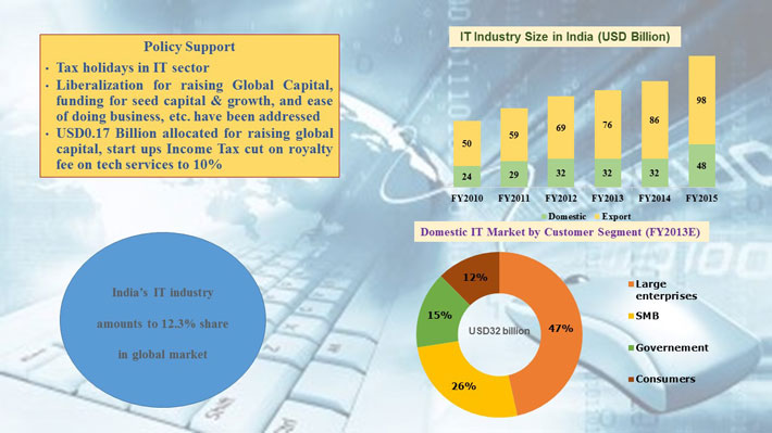 trends and challenges of the indian it ites industry Maximize the value of cloud and it infrastructure with solutions that integrate  deep industry insights, leading technologies and best-in-class execution.