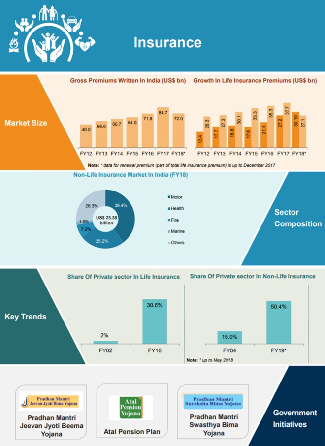 Insurance Industry Market Growth In India Infographic