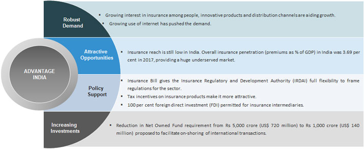 Insurance Presentation Reports Ibef