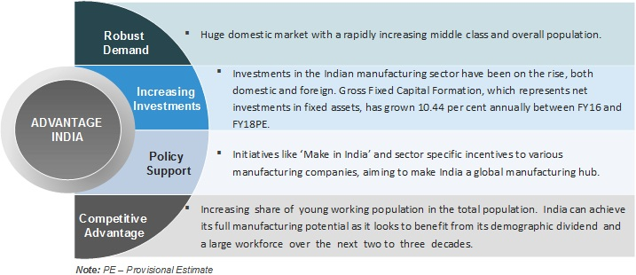 Manufacturing Sector in India: Market Size, FDI, Govt