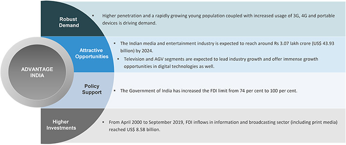 E-Commerce Im Entertainment-Sektor