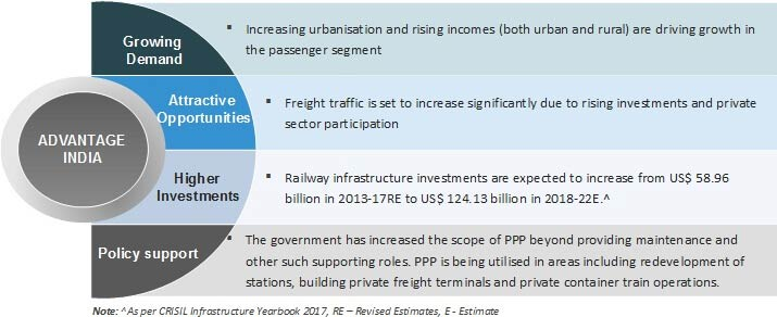 Indian Railways: Network, Investments, Market Size, Govt