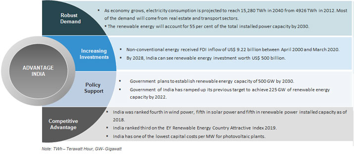 Renewable Energy Industry in India: Overview, Market Size & Growth   IBEF