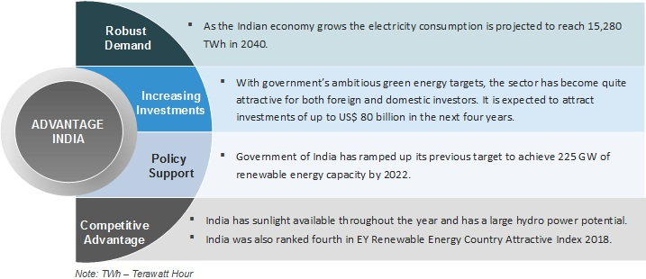 Indian Renewable Energy Industry Analysis
