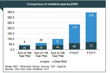 solar energy industry in india In energy deficient country like india, where power generation is costly, solar energy is the best alternative means of power generation grid independent you don't need a power or gas grid to .