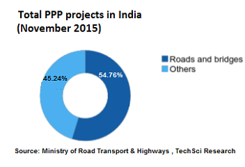 Passenger vehicle exports from India