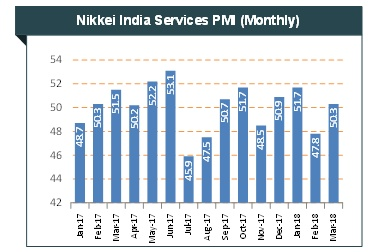 Services Sector In India Overview Market Size Growth