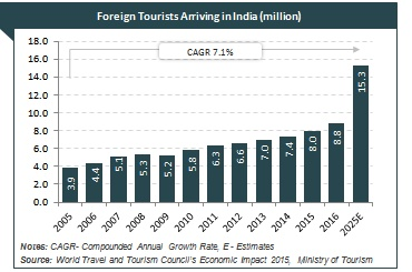 tourism hospitality industry in market size govt  growth