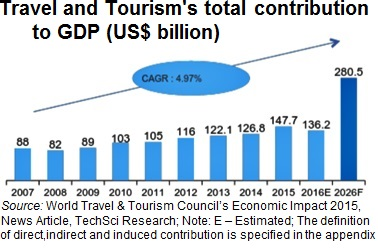 Growth Amp Analysis Of Tourism And Hospitality Industry In India