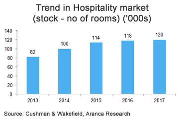 Trend in Hospitality market