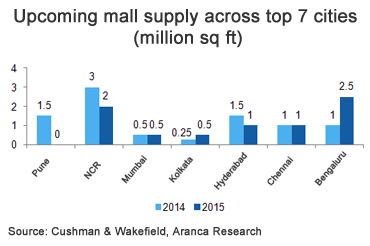 Upcoming mall supply across top 7 cities