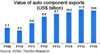 research paper indian automobile industry Automobile industry in india is growing rapidly car exports grew @ 14%,muvs growing @ 197% & a heap of auto giants like renault have entered the indian automo.