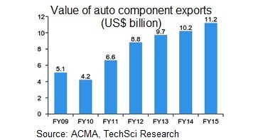 research papers on auto finance in india