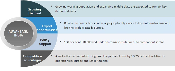 Automobile Components Auto Components Industry In India Auto Parts