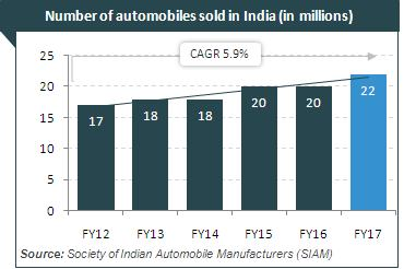 economic analysis of indian automobile industry The automobile industry represents a major pillar of the german economy with   are showing strong growth in car and truck markets especially china, india   for technology assessment and systems analysis (itas) of the karlsruhe.