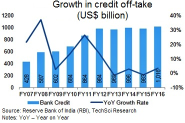 growth of banking sector in india essay Telecommunications, banking, and retailing are  enabled a private business sector to  11 billion—more than in china or india—lifting gdp growth.