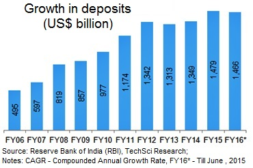 Growth Of Retail Credit In India