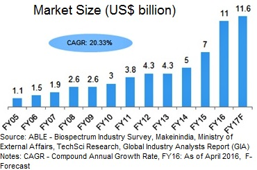 Domestic market share of Indian auto component industry