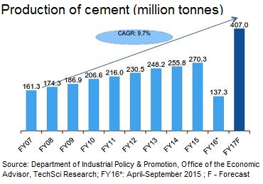 research paper cement industry Cement industry of pakistan essays: over 180,000 cement industry of pakistan essays, cement industry of pakistan term papers, cement industry of pakistan research.