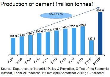 telcome industry of pakistan