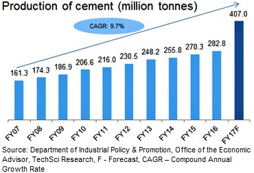 cement industry in india According to a report by cii (confederation of indian industries) cement is  produced in more than 150 countries across the g l o b e ) d u r i n g.