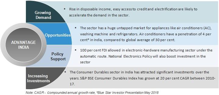 3658161760 Indian Consumer Market