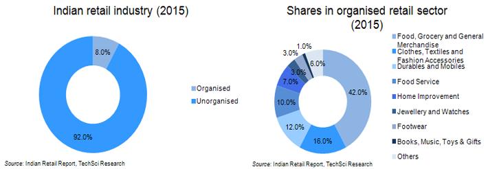 FMCG India Market size