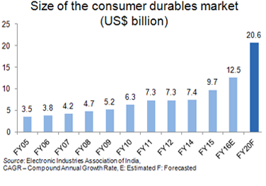 """indian consumer durable industry The first of the 3 part dissertation series on """"growth strategies of lg electronics india"""" presents a picture of the consumer durables industry in india the."""
