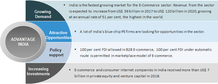 4492e49f E-commerce in India: Industry Overview, Market Size & Growth| IBEF
