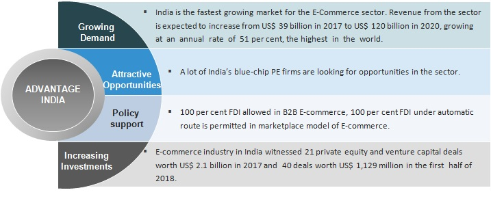0b172837188 E-commerce in India  Industry Overview